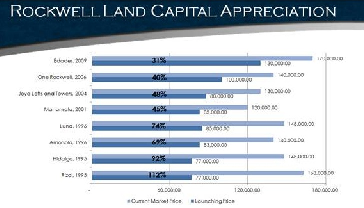 Rockwell Land Capital Appreciation