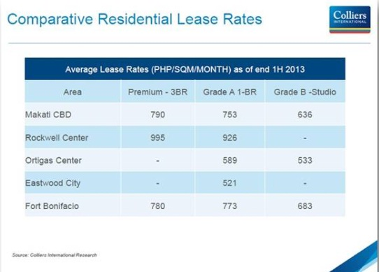 comparative rental rate